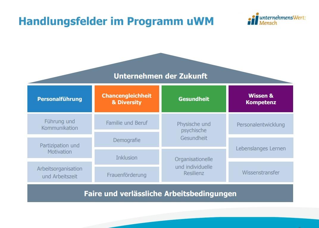 Handlungsfelder im Programm uWM