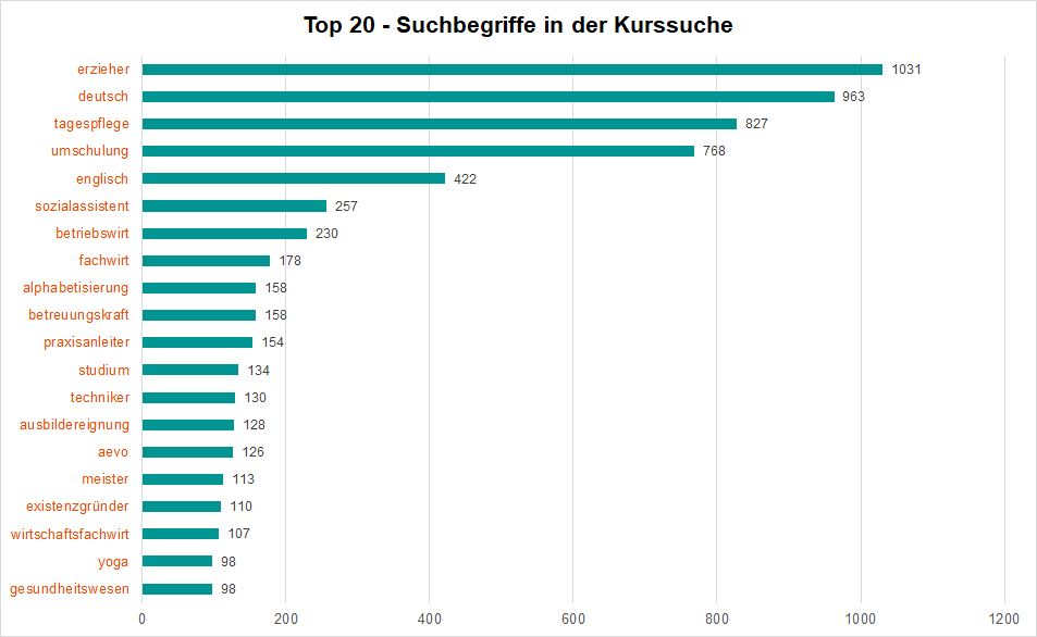 Top 20 - Suchbegriffe in der Kurssuche 1. Quartal 2021