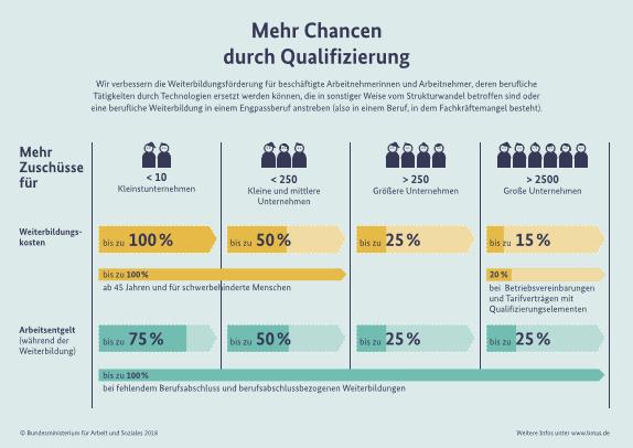 Infografik des BMAS: Mehr Chancen durch Qualifizierung